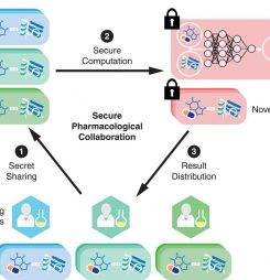 Building at scale knowledge based collaboration models in life science research
