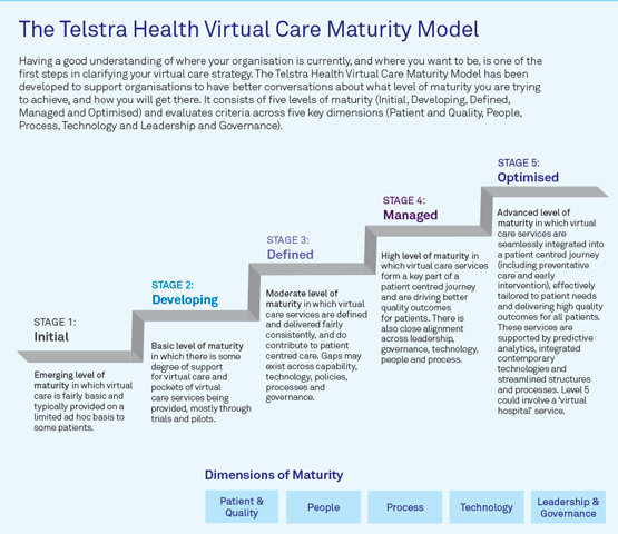 Telstra Health's Virtual Care Maturity Model